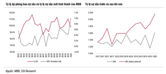 Khách hàng SME khiến nợ xấu MB tăng - Ảnh 1.