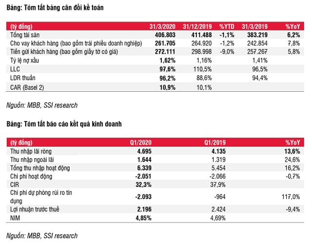 Khách hàng SME khiến nợ xấu MB tăng - Ảnh 2.