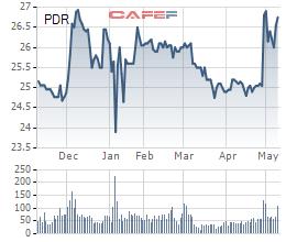 Bất động sản Phát Đạt (PDR) chốt danh sách cổ đông phát hành gần 43 triệu cổ phiếu trả cổ tức - Ảnh 2.