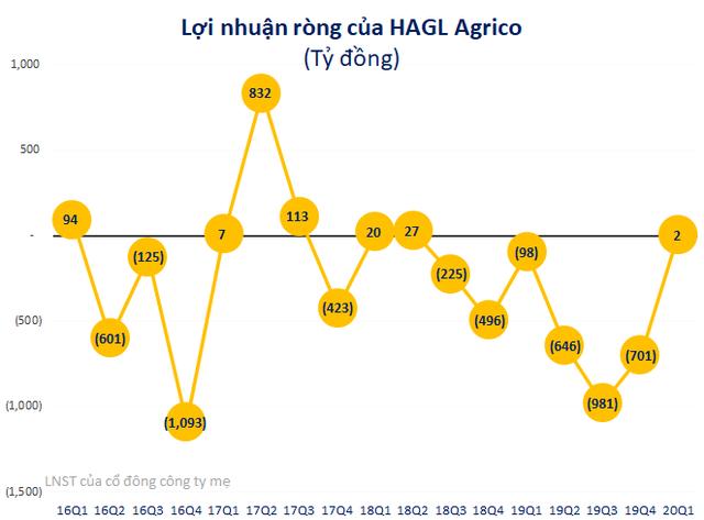 HAGL Agrico (HNG): Cổ phiếu vừa lọt rổ MSCI Frontier Markets Smallcap Indexes, Thaco muốn tăng sở hữu lên gần 29% vốn - Ảnh 2.