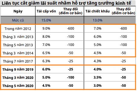 Chứng khoán Mirae Asset: NHNN cắt giảm lãi suất điều hành tạo sự phân kỳ lợi suất trên thị trường vốn, kết quả giá cổ phiếu sẽ tăng để cân bằng - Ảnh 1.