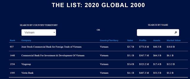 Vietcombank, BIDV, Vingroup, VietinBank tăng hạng trong top 2.000 công ty lớn nhất thế giới - Ảnh 1.
