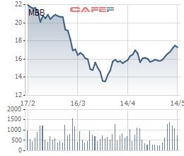 Thị trường biến động, SCIC không mua được 1 triệu cổ phiếu MBB như dự kiến - Ảnh 1.