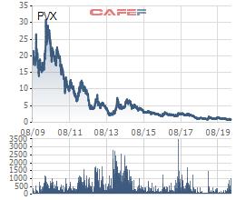 Tổng Công ty Xây lắp Dầu khí (PVX) chính thức bị hủy niêm yết từ ngày 9/6 - Ảnh 1.