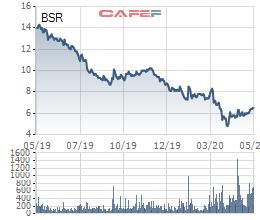 Lọc hóa Dầu Bình Sơn (BSR) dự kiến vẫn lỗ khi giá dầu ở mức thấp, trọng tâm 2020 là thoái vốn nhà nước - Ảnh 3.