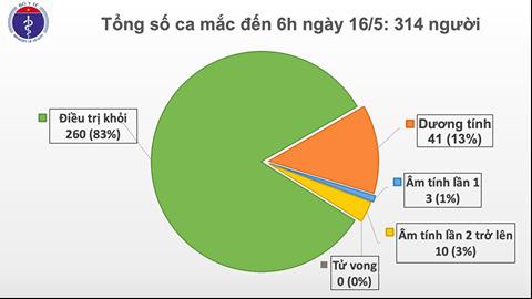 Thêm 1 ca mắc COVID-19 trở về từ Nga, Việt Nam ghi nhận 314 người  - Ảnh 1.