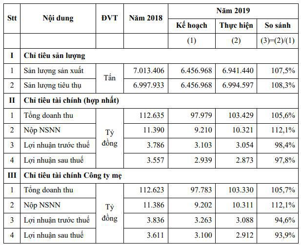 Lọc hóa Dầu Bình Sơn (BSR) dự kiến vẫn lỗ khi giá dầu ở mức thấp, trọng tâm 2020 là thoái vốn nhà nước - Ảnh 1.