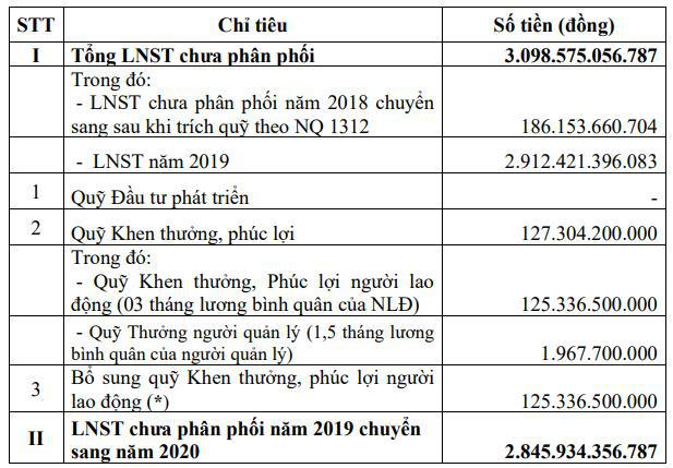 Lọc hóa Dầu Bình Sơn (BSR) dự kiến vẫn lỗ khi giá dầu ở mức thấp, trọng tâm 2020 là thoái vốn nhà nước - Ảnh 2.