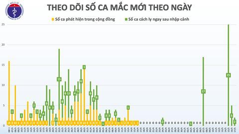 Thêm 2 ca mắc COVID-19 trở về từ Nga, Việt Nam ghi nhận 320 người - Ảnh 1.