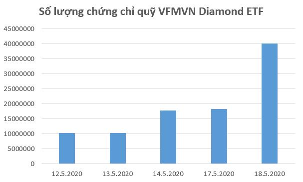 Liên tục hút vốn, quy mô VFMVN Diamond ETF tăng gấp 4 lần chỉ sau 1 tuần chào sàn chứng khoán - Ảnh 1.