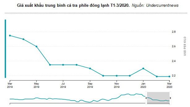 Giá cá tra ổn định chờ tính hiệu thị trường  - Ảnh 1.