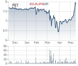 Cổ phiếu PET tăng mạnh, Petrosetco vẫn đăng ký mua 3 triệu cổ phiếu quỹ - Ảnh 1.