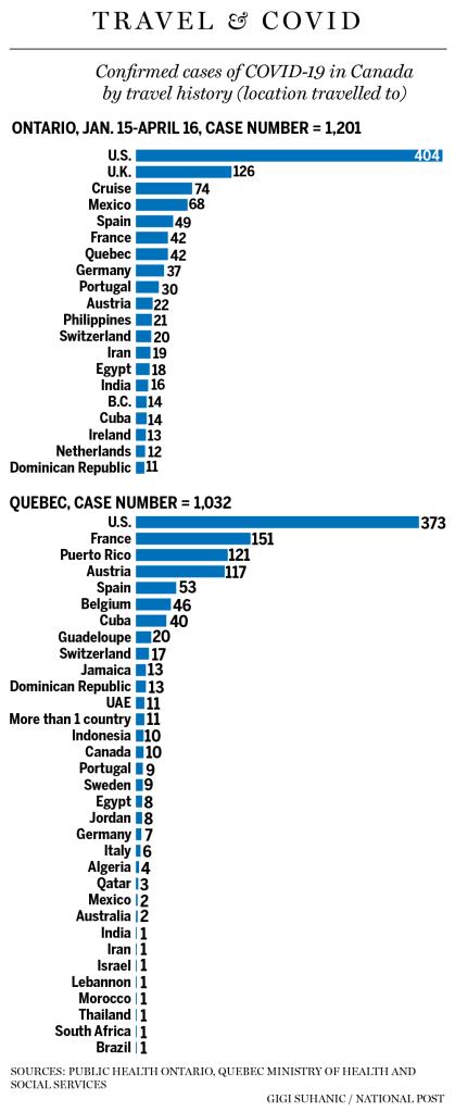 Báo Canada nói có rất ít ca nhiễm COVID-19 ở nước này tới từ TQ, nguồn lây bệnh từ Mỹ lại chiếm áp đảo - Ảnh 1.