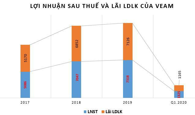 VEAM: Quý 1 lãi 1.325 tỷ đồng tăng 4% so với cùng kỳ - Ảnh 2.
