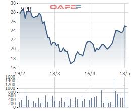 Giá cổ phiếu VPB tăng mạnh, kế toán trưởng VPBank đăng ký bán ra - Ảnh 1.