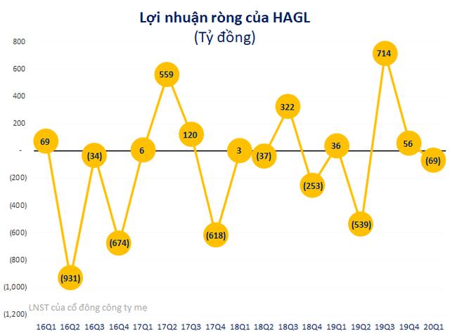 CEO Hoàng Anh Gia Lai muốn bán hết cổ phần khi giá ở mức quanh 4.000 đồng/cp - Ảnh 2.