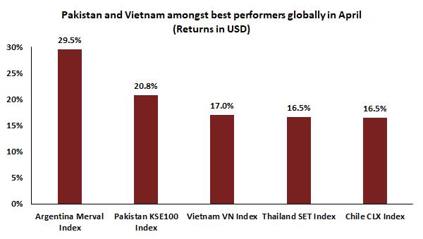 Asia Frontier Capital: Chứng khoán Việt Nam dẫn dắt đà hồi phục của khu vực cận biên Châu Á - Ảnh 1.