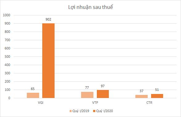 Cổ phiếu nhóm Viettel bứt phá cùng kết quả kinh doanh quý I - Ảnh 1.