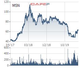 Quỹ Chính phủ Singapore chi 100 triệu USD mua cổ phiếu Masan trong phiên 14/5 - Ảnh 1.