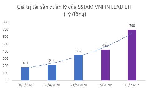 Cổ phiếu ngân hàng giao dịch sôi động, lượng tiền đổ vào quỹ VNFIN LEAD ETF tăng mạnh - Ảnh 1.