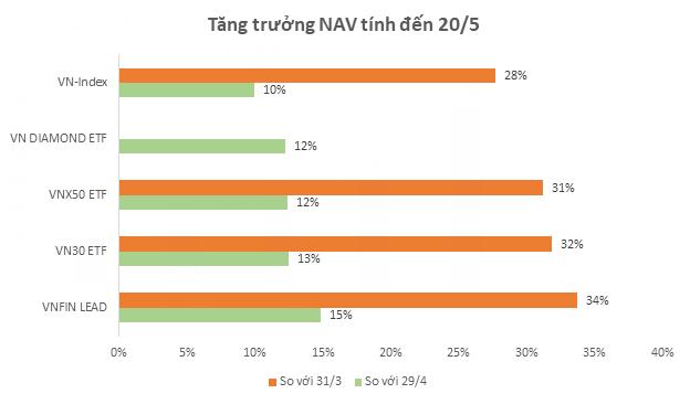 Cổ phiếu ngân hàng giao dịch sôi động, lượng tiền đổ vào quỹ VNFIN LEAD ETF tăng mạnh - Ảnh 2.