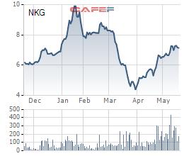 Thép Nam Kim đăng ký mua 10 triệu cổ phiếu quỹ - Ảnh 2.