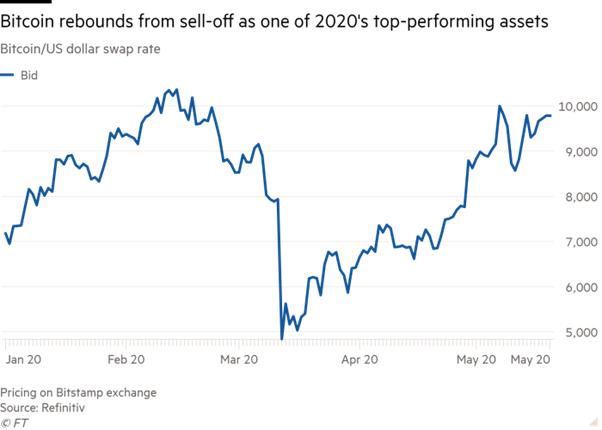 Các quỹ phòng hộ tiền mã hóa đang nỗ lực phục hồi sau các đợt bán tháo - Ảnh 2.