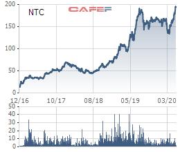 Nam Tân Uyên (NTC) đẩy nhanh tiến độ dự án KCN Nam Tân Uyên 3, chi trả cổ tức tối thiểu 80% trong năm 2020