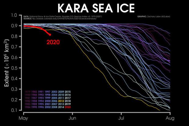 Kỷ lục đáng lo ngại: Bắc Cực tuần này nóng tới 30 độ C - Ảnh 2.