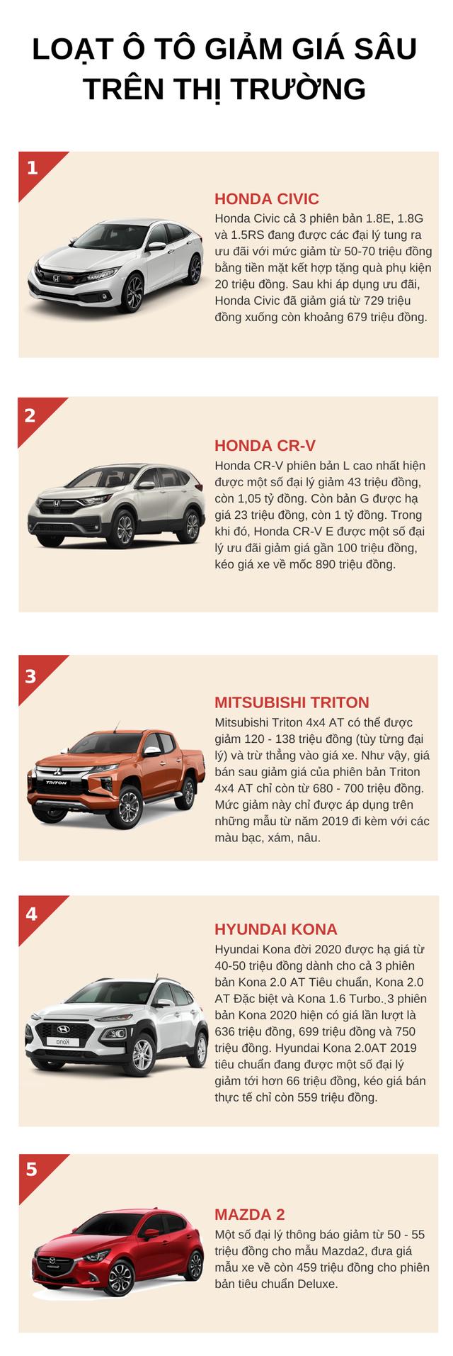 Đại lý xả hàng, nhiều mẫu ô tô tiếp tục giảm giá mạnh  - Ảnh 1.