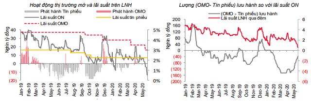 Lãi suất giảm sâu trên liên ngân hàng - Ảnh 1.
