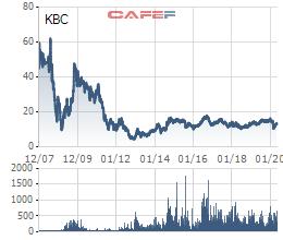 Cổ phiếu khu công nghiệp đang giúp nhà đầu tư kiếm bộn tiền - Ảnh 1.