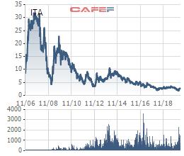 Cổ phiếu khu công nghiệp đang giúp nhà đầu tư kiếm bộn tiền - Ảnh 2.