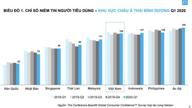 Quán nhậu đông nghịt người sau giãn cách xã hội, sự lạc quan Top đầu của người Việt sẽ giúp nền kinh tế phục hồi nhanh hơn? - Ảnh 1.