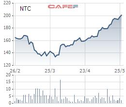 Cổ phiếu khu công nghiệp đang giúp nhà đầu tư kiếm bộn tiền - Ảnh 6.