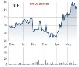 Nhựa Tiền Phong (NTP) thông qua phương án phát hành gần 20 triệu cổ phiếu thưởng - Ảnh 1.