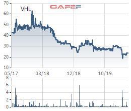 Viglacera Hạ Long (VHL) chốt quyền nhận cổ tức bằng tiền tỷ lệ 27% - Ảnh 1.