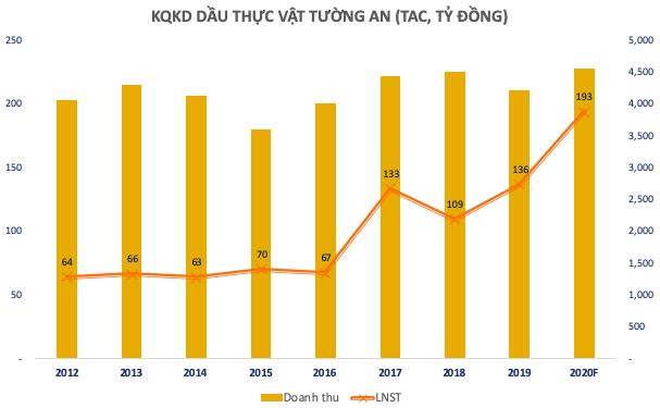 Dầu thực vật Tường An (TAC) xin sáp nhập vào Kido Group, dự chia cổ tức đặc biệt tỷ lệ 75% - Ảnh 1.