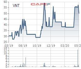 VNT Holdings kiên trì muốn mua hơn 3,3 triệu cổ phiếu VNT - Ảnh 1.