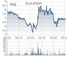Quý 1 kinh doanh thua lỗ, PVGas North (PVG) vẫn đặt kế hoạch lợi nhuận tăng trưởng mạnh năm 2020 - Ảnh 1.