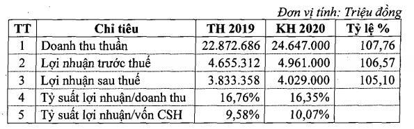 Tập đoàn Công nghiệp Cao su Việt Nam (GVR) đặt kế hoạch lãi ròng 4.029 tỷ đồng trong năm 2020 - Ảnh 1.