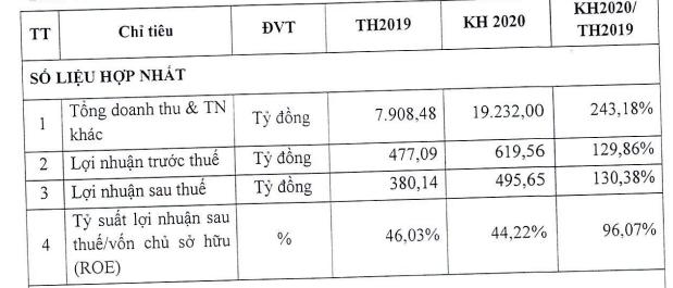Viettel Post đặt mục tiêu LNST 2020 tăng 30% lên 496 tỷ đồng - Ảnh 1.