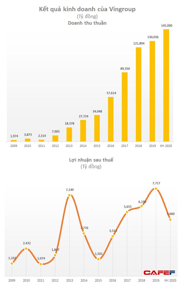 Tỷ phú Phạm Nhật Vượng: VinFast và VinSmart sẽ chỉ tập trung xuất khẩu vào thị trường Mỹ; Vinpearl đặt trọng tâm vào khách nội địa - Ảnh 1.