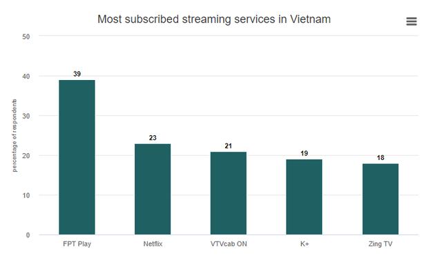 Vì sao Netflix có thể làm nên chuyện tại Việt Nam?  - Ảnh 4.