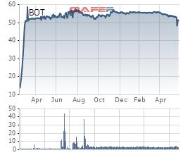 CNC Capital bán bớt 6,2 triệu cổ phần tại BOT Cầu Thái Hà - Ảnh 1.