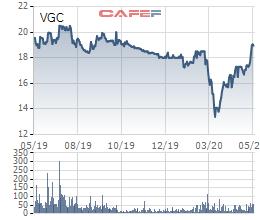VGC tăng mạnh, Quản lý quỹ đầu tư Đỏ đăng ký bán hơn 5 triệu cổ phần Viglacera - Ảnh 1.