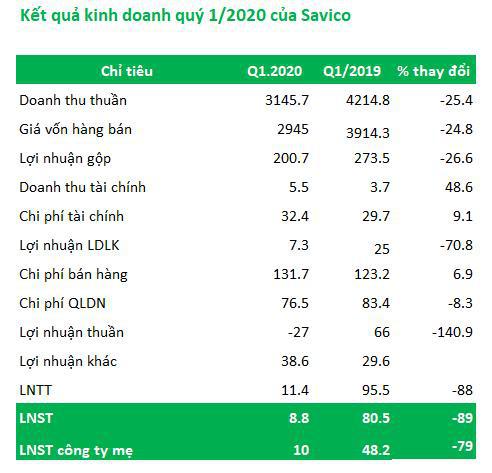 Savico (SVC): Quý 1 lãi ròng 8,8 tỷ đồng giảm 89% so với cùng kỳ - Ảnh 1.