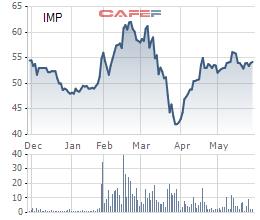 Sau khi rót 1,5 tỷ USD vào Masan và Vingroup, SK Group tiếp tục mua gần 25% cổ phần Imexpharm - Ảnh 1.