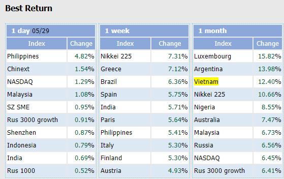 """Mặc cho nhiều dự báo """"Dead Cat Bounce"""", chứng khoán Việt Nam vẫn tăng hơn 12% trong tháng 5, lọt top 3 chỉ số tăng mạnh nhất Thế giới - Ảnh 2."""