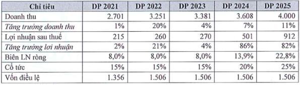 ĐHCĐ Licogi 16 (LCG): Nếu huy động được tiền để đầu tư thì thành quả trong tương lai sẽ rất lớn, vấn đề giá cổ phiếu quá thấp bán không ai mua, rất xót xa! - Ảnh 1.